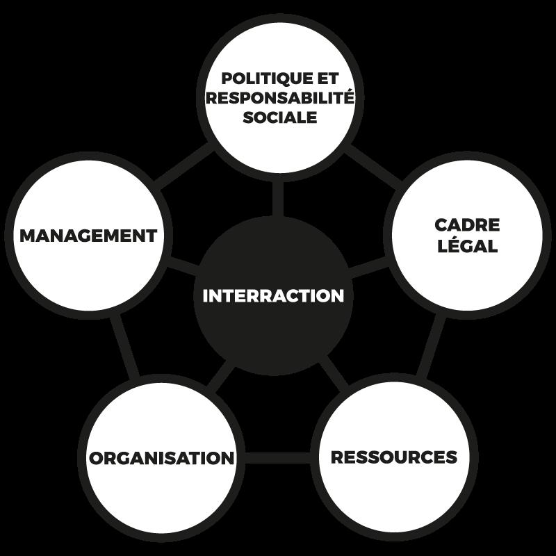 orientation et planification stratégique